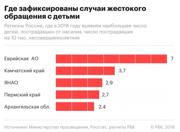 Назван регион России — лидер по числу случаев жестокого обращения с детьми